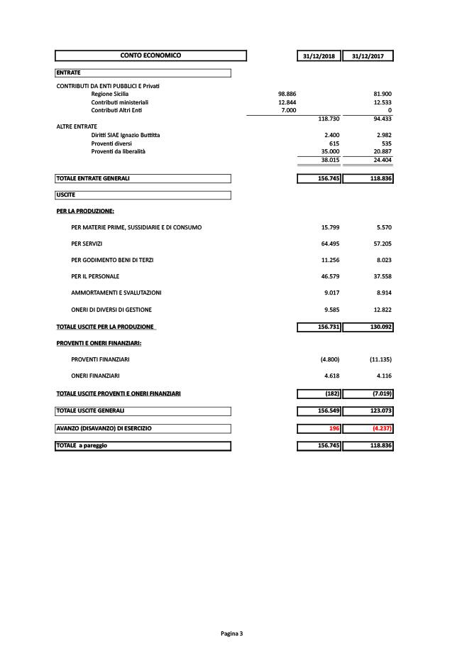 bilancio-fondazione-buttitta-2018-3_ok